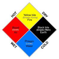 Teori 4 tempramen manusia