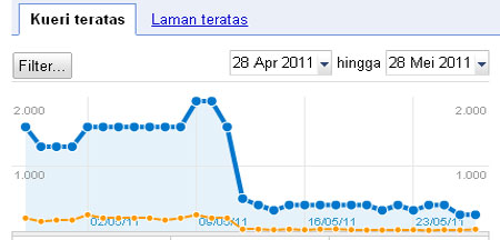 Penyebab turunnya traffic website